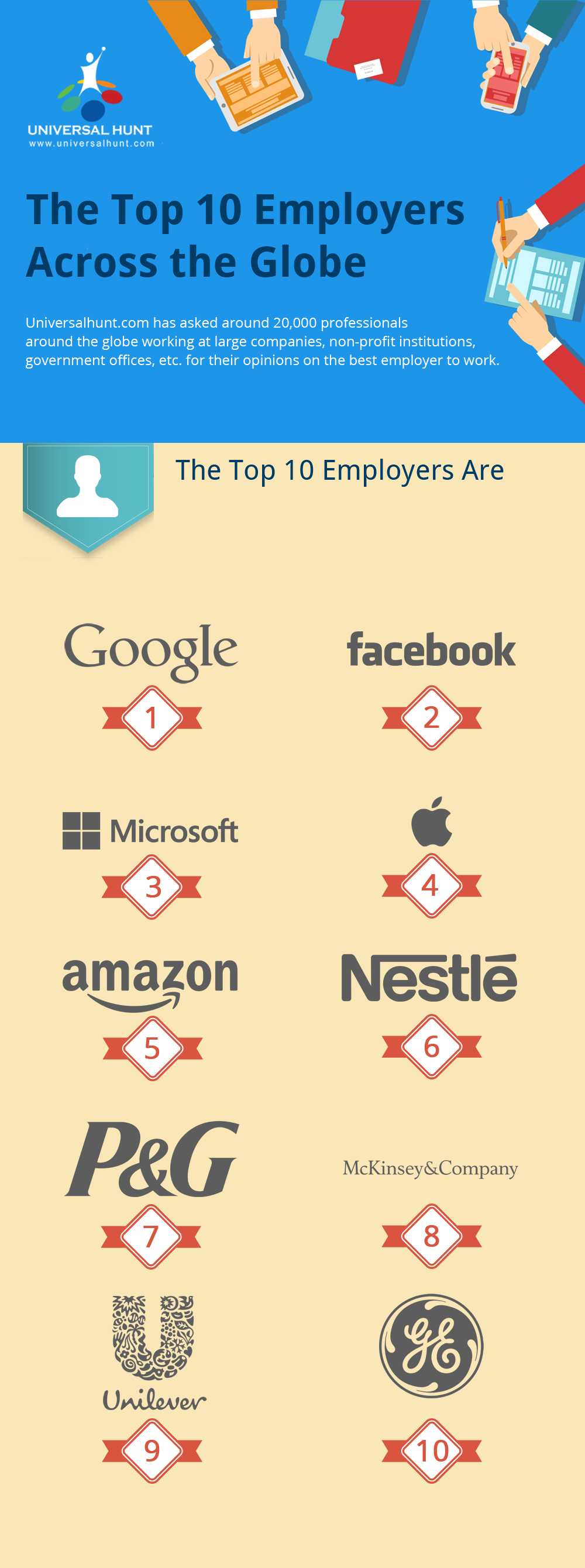 uh vector blog The Top 10 Companies to Work for