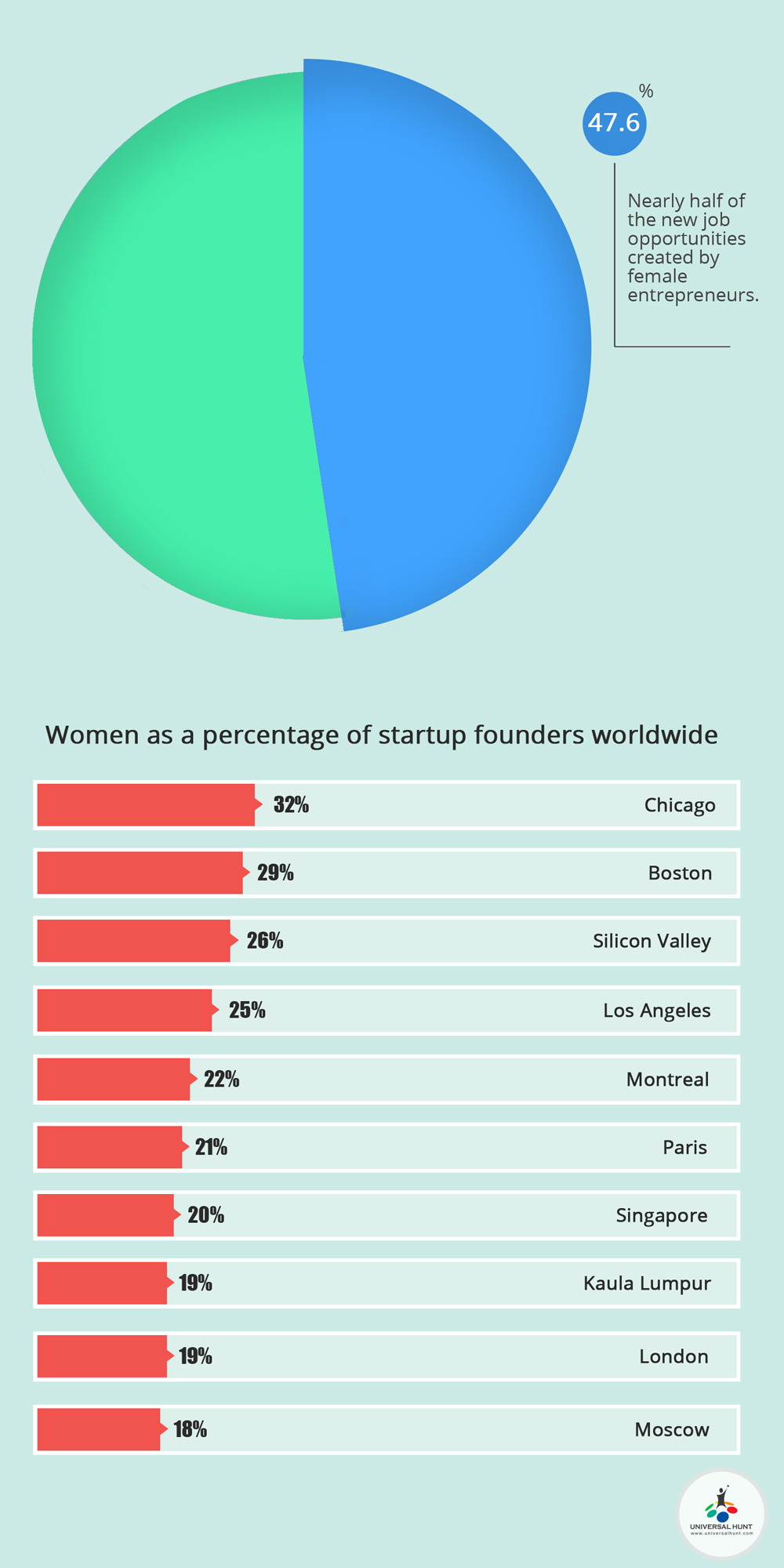 uh vector horizon The Rise in the Women Entrepreneurship