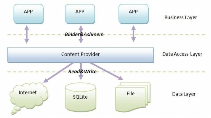 #Android #Content Providers & its Creation in Easy #Steps