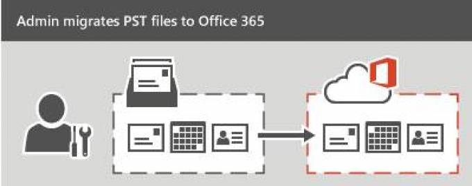 How to Import PST to Office 365 Account with Emails, Contacts, Calendar