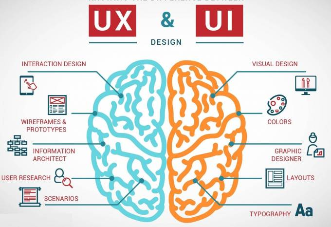 Differences Between #UI and #UXDesign in #Appdevelopment